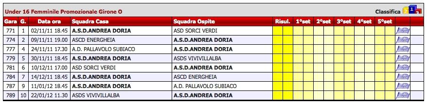 Calendario Under Femminile Promozionale Girone O 2011-2012