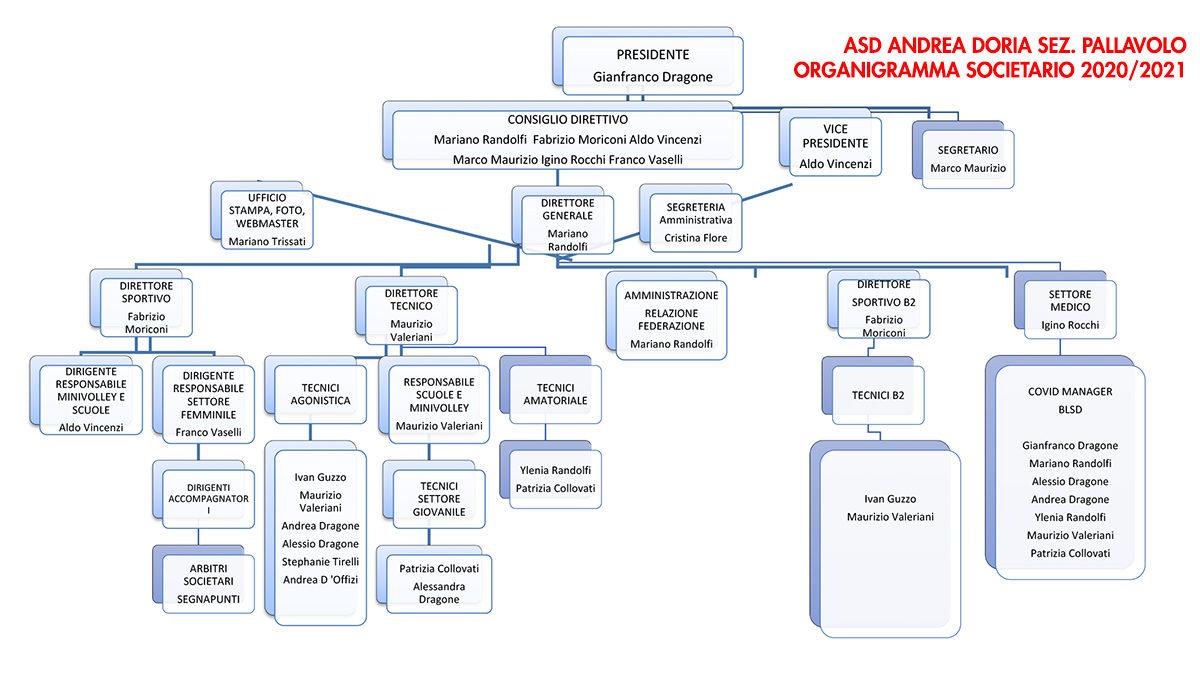 Organigramma Societario - Andrea Doria Tivoli 2020-2021